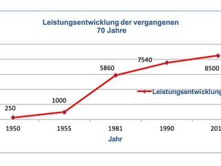1946-2016: 70 Jahre städtische Stromversorgung der Stadt Bogen