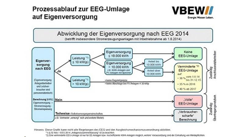 page/textblock/2017/04/03/Prozessablauf-EEG-Umlage.jpg